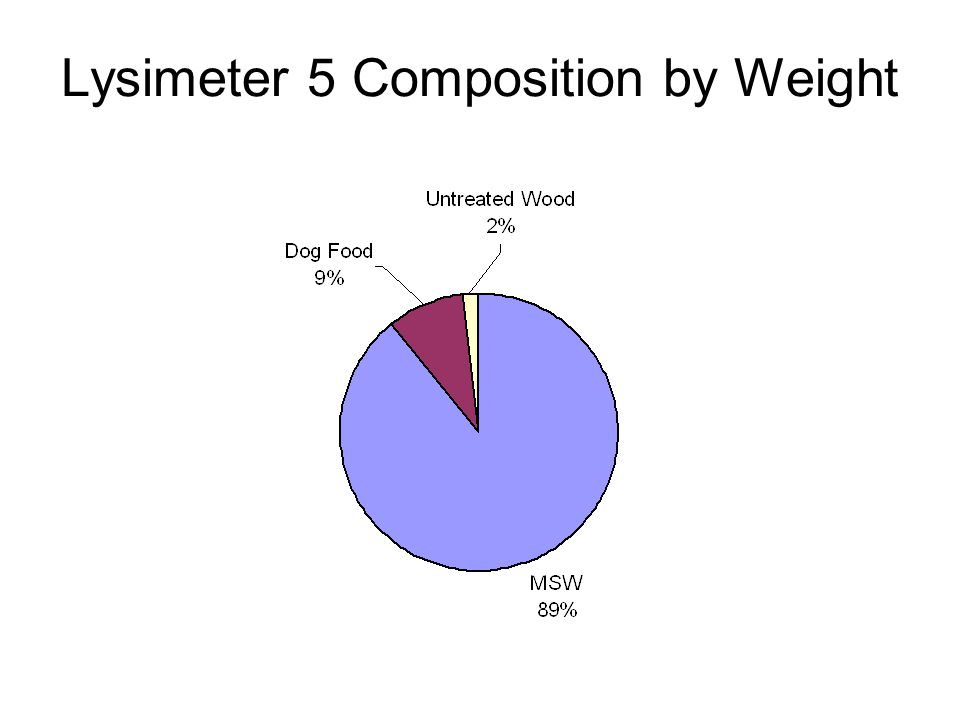 Lysimeter 5 Composition by Weight