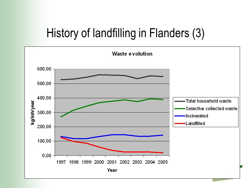 History of landfilling in Flanders (3)