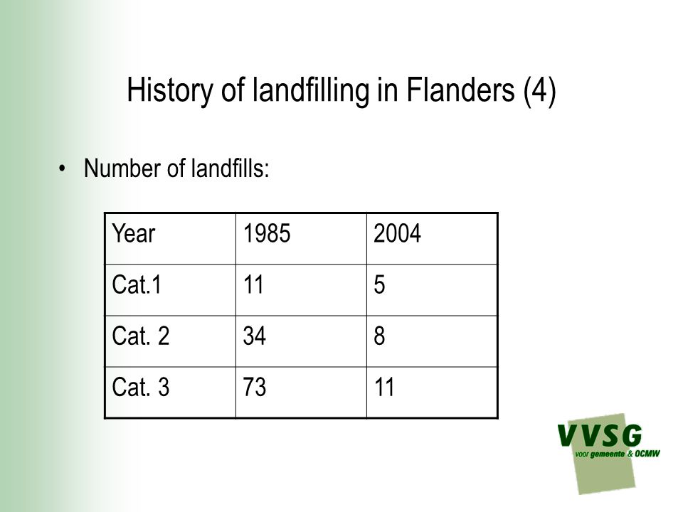 History of landfilling in Flanders (4) Number of landfills: Year19852004 Cat.1115 Cat.
