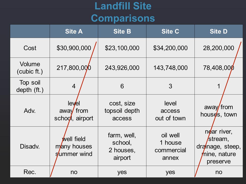 Site ASite BSite CSite D Cost$30,900,000$23,100,000$34,200,00028,200,000 Volume (cubic ft.) 217,800,000243,926,000143,748,00078,408,000 Top soil depth