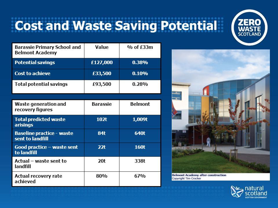 Cost and Waste Saving Potential Barassie Primary School and Belmont Academy Value% of £33m Potential savings£127,0000.38% Cost to achieve£33,5000.10% Total potential savings£93,5000.28% Waste generation and recovery figures BarassieBelmont Total predicted waste arisings 102t1,009t Baseline practice - waste sent to landfill 84t640t Good practice – waste sent to landfill 22t160t Actual – waste sent to landfill 20t338t Actual recovery rate achieved 80%67%
