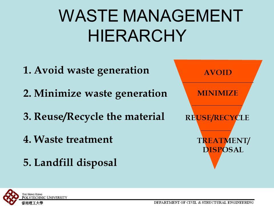 海外國家的都市固體廢物管理 Municipal Solid Waste Management in Other Countries