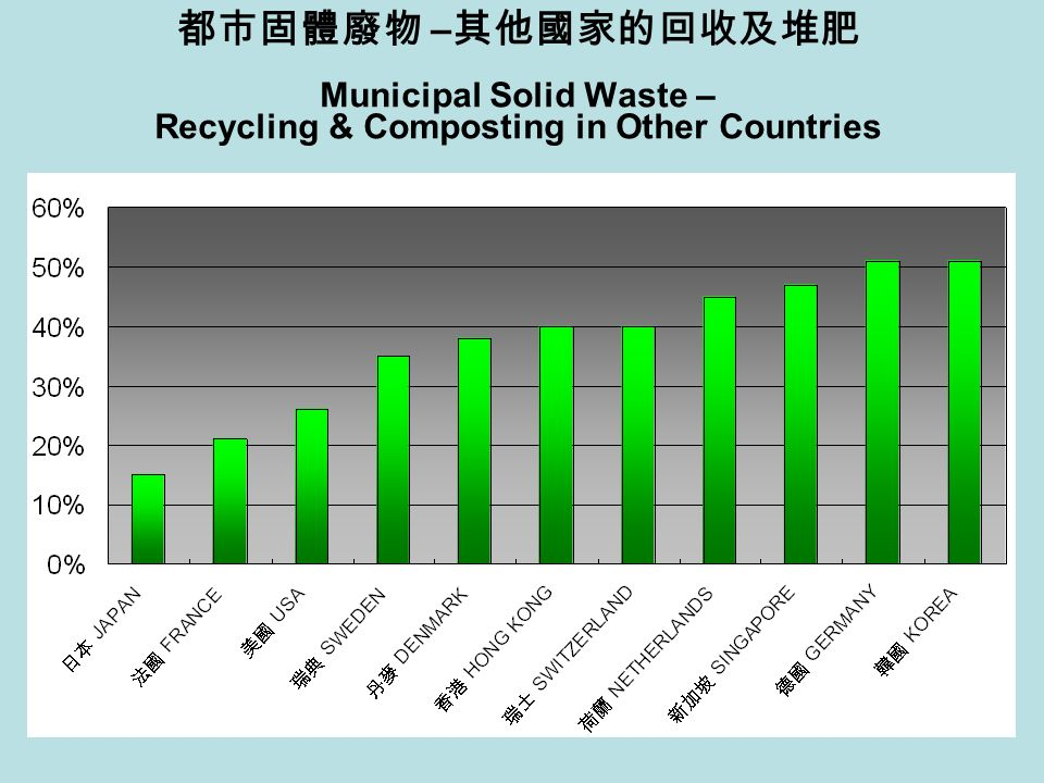 都市固體廢物 – 其他國家的回收及堆肥 Municipal Solid Waste – Recycling & Composting in Other Countries