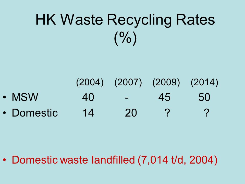 HK Waste Recycling Rates (%) (2004) (2007) (2009) (2014) MSW 40 - 45 50 Domestic 1420 ? ? Domestic waste landfilled (7,014 t/d, 2004)