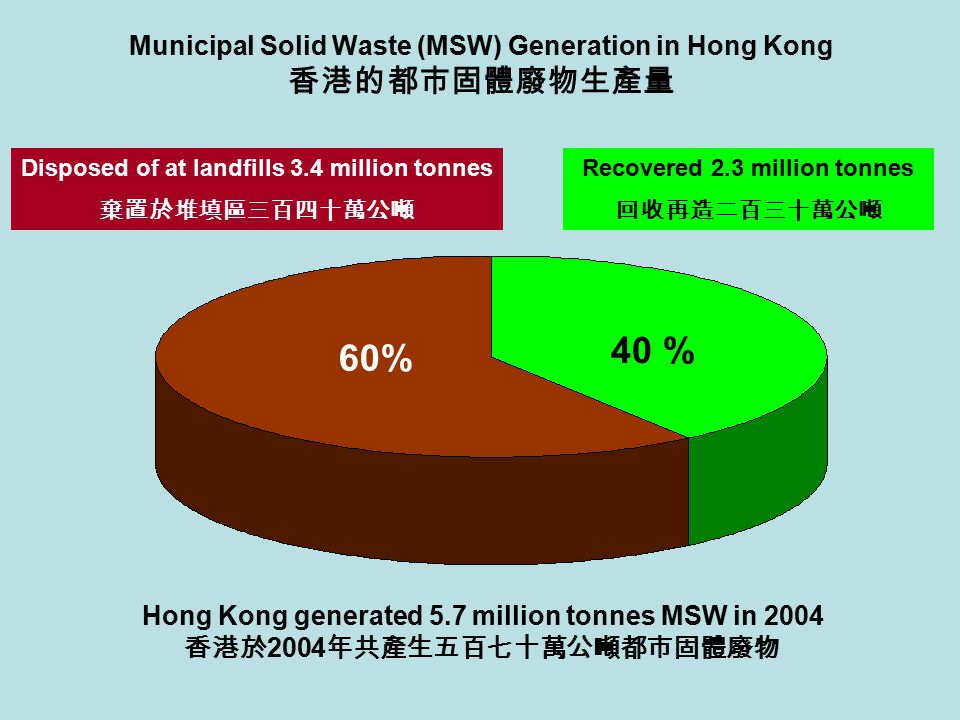 Municipal Solid Waste (MSW) Generation in Hong Kong 香港的都市固體廢物生產量 40 % 60% Recovered 2.3 million tonnes 回收再造二百三十萬公噸 Disposed of at landfills 3.4 millio