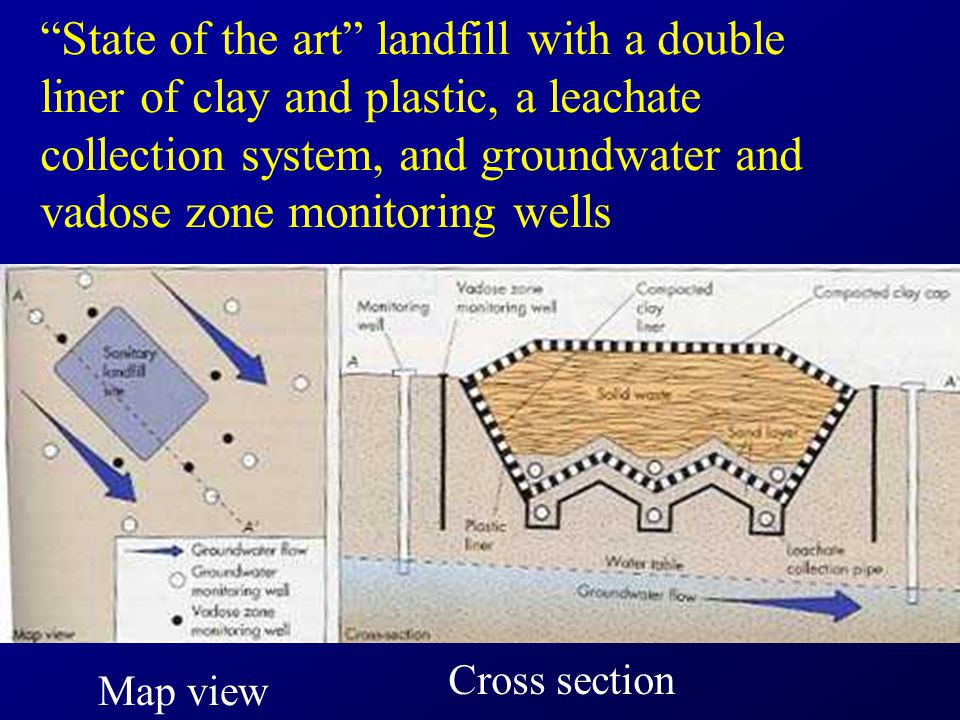 State of the art landfill with a double liner of clay and plastic, a leachate collection system, and groundwater and vadose zone monitoring wells Map view Cross section