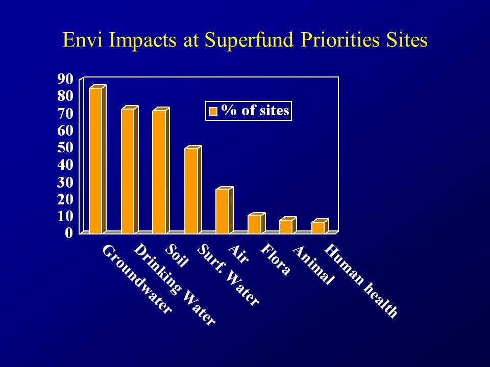 Envi Impacts at Superfund Priorities Sites