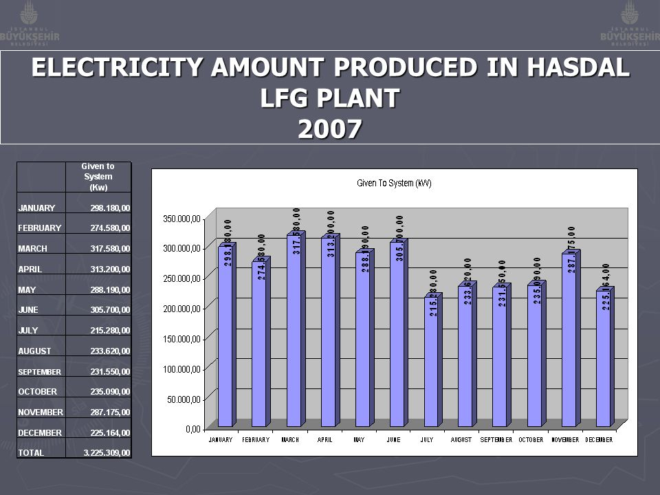 ELECTRICITY AMOUNT PRODUCED IN HASDAL LFG PLANT 2007