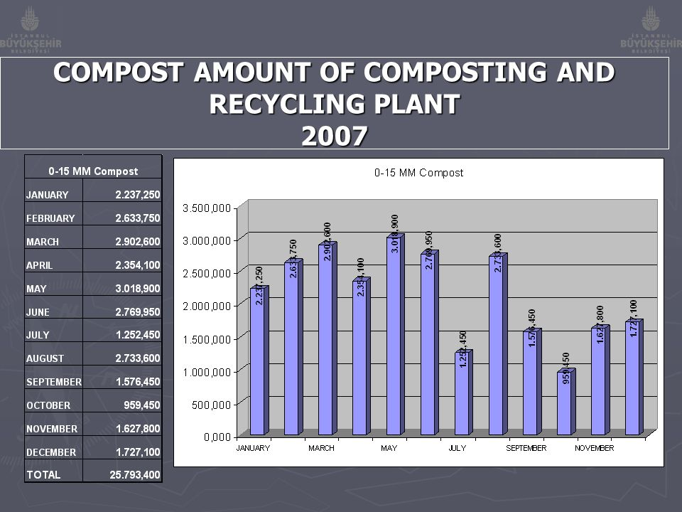 COMPOST AMOUNT OF COMPOSTING AND RECYCLING PLANT 2007