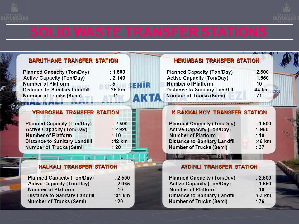 SOLID WASTE TRANSFER STATIONS Planned Capacity (Ton/Day) : 1.500 Active Capacity (Ton/Day) : 2.140 Number of Platform : 5 Distance to Sanitary Landfil