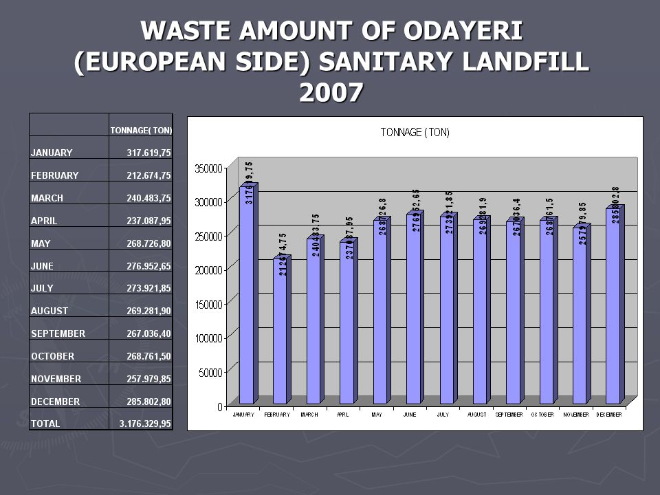 WASTE AMOUNT OF ODAYERI (EUROPEAN SIDE) SANITARY LANDFILL 2007