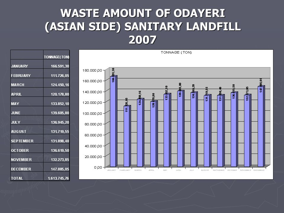 WASTE AMOUNT OF ODAYERI (ASIAN SIDE) SANITARY LANDFILL 2007