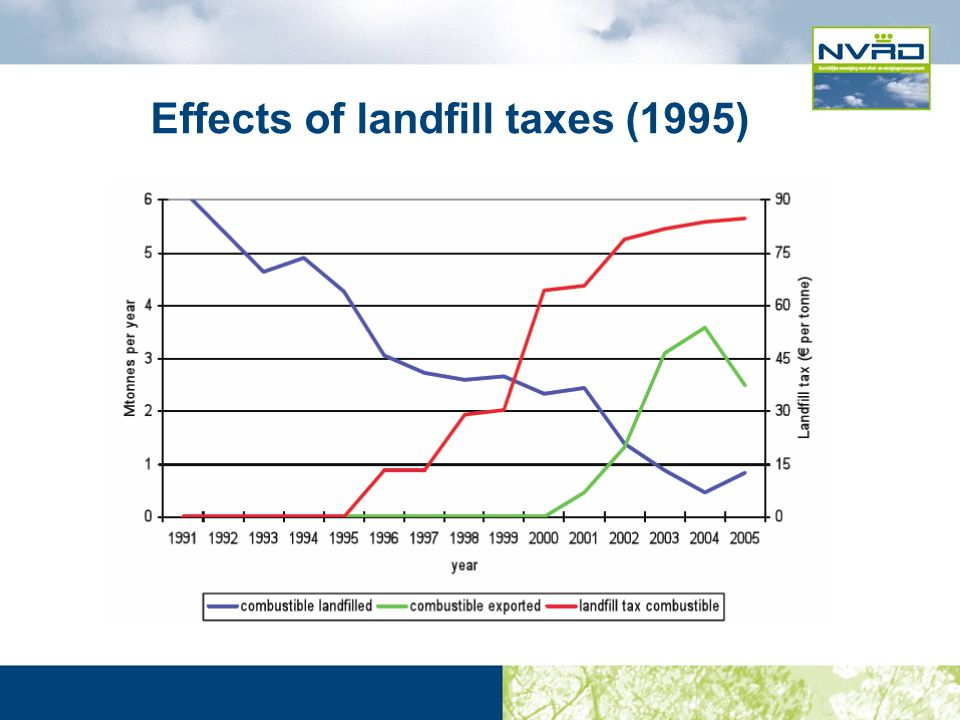 Effects of landfill taxes (1995)
