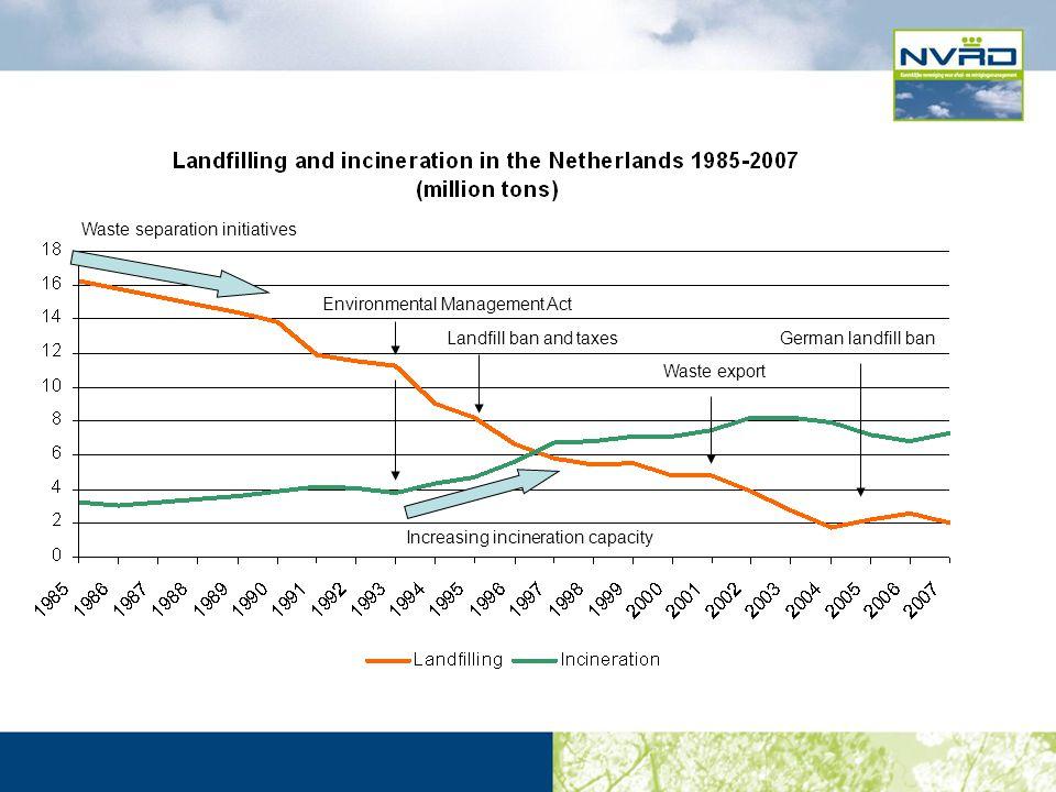 Environmental Management Act Waste separation initiatives Landfill ban and taxesGerman landfill ban Increasing incineration capacity Waste export