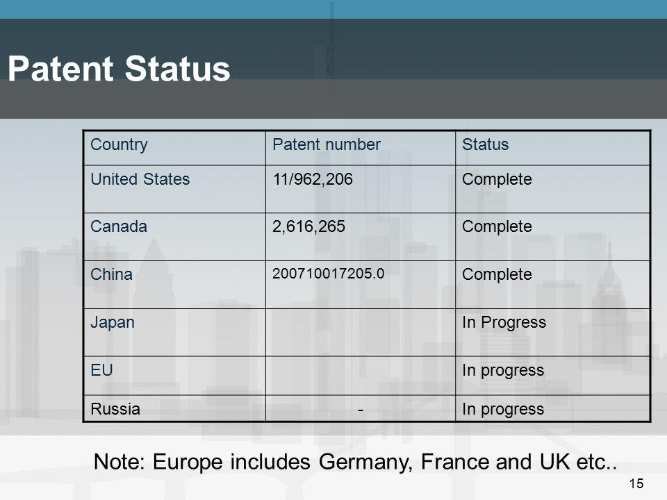 15 Patent Status CountryPatent numberStatus United States11/962,206Complete Canada2,616,265Complete China 200710017205.0 Complete JapanIn Progress EUI