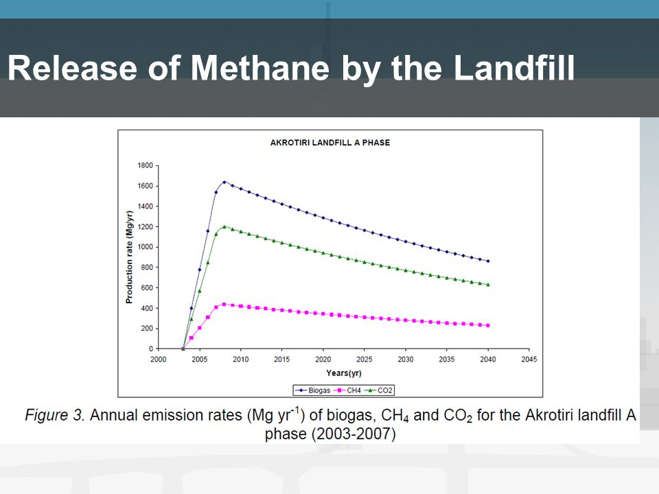 Release of Methane by the Landfill