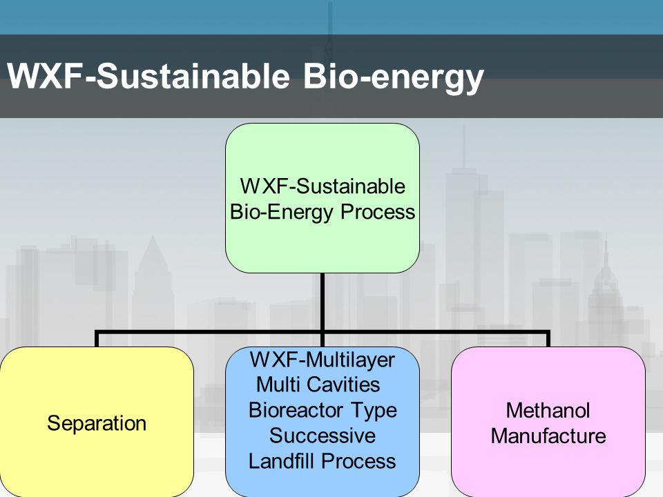 25 WXF-Sustainable Bio-energy WXF-Sustainable Bio-Energy Process Separation WXF-Multilayer Multi Cavities Bioreactor Type Successive Landfill Process