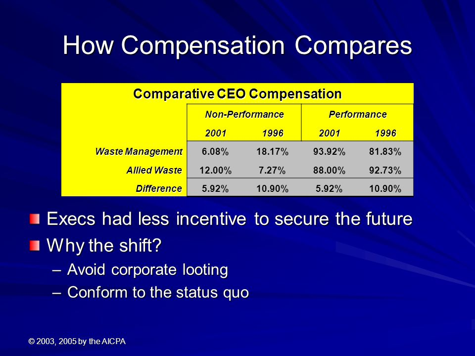 © 2003, 2005 by the AICPA How Compensation Compares Execs had less incentive to secure the future Why the shift? –Avoid corporate looting –Conform to