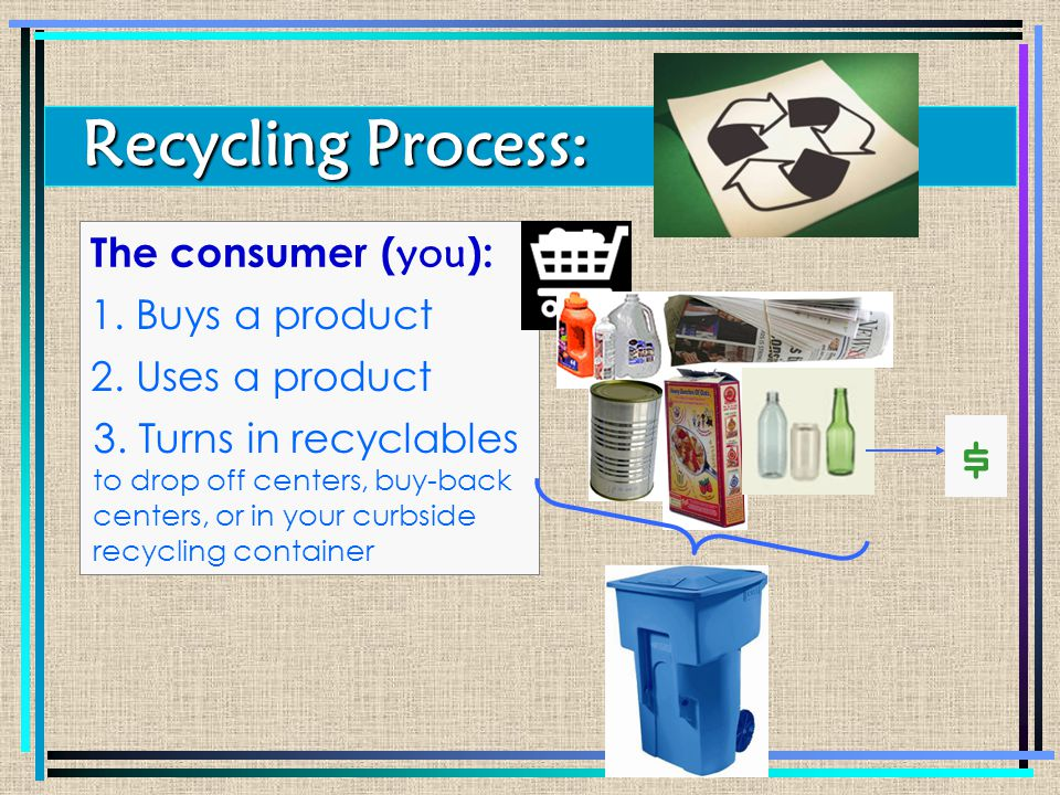 $ 1. Buys a product The consumer ( you ): Recycling Process: 2.