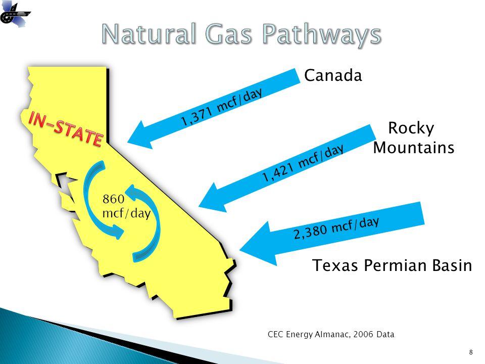 8 Canada Rocky Mountains Texas Permian Basin 1,371 mcf/day 1,421 mcf/day 2,380 mcf/day 860 mcf/day CEC Energy Almanac, 2006 Data