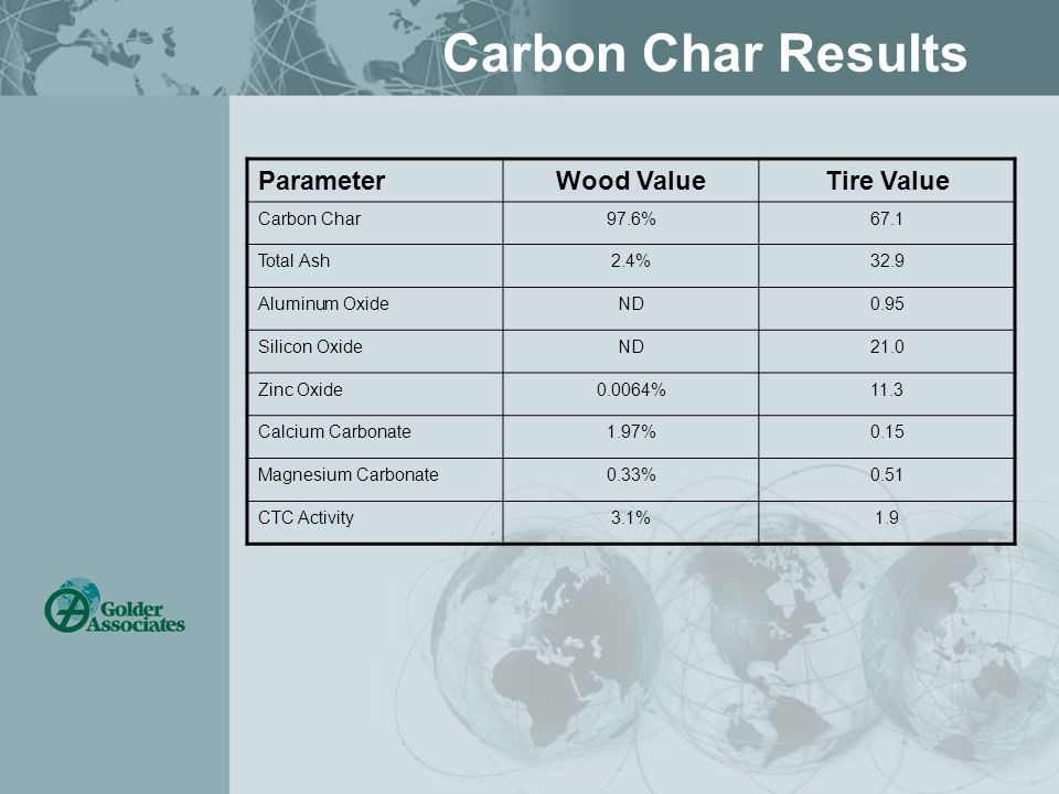 Carbon Char Results ParameterWood ValueTire Value Carbon Char97.6%67.1 Total Ash2.4%32.9 Aluminum OxideND0.95 Silicon OxideND21.0 Zinc Oxide0.0064%11.3 Calcium Carbonate1.97%0.15 Magnesium Carbonate0.33%0.51 CTC Activity3.1%1.9