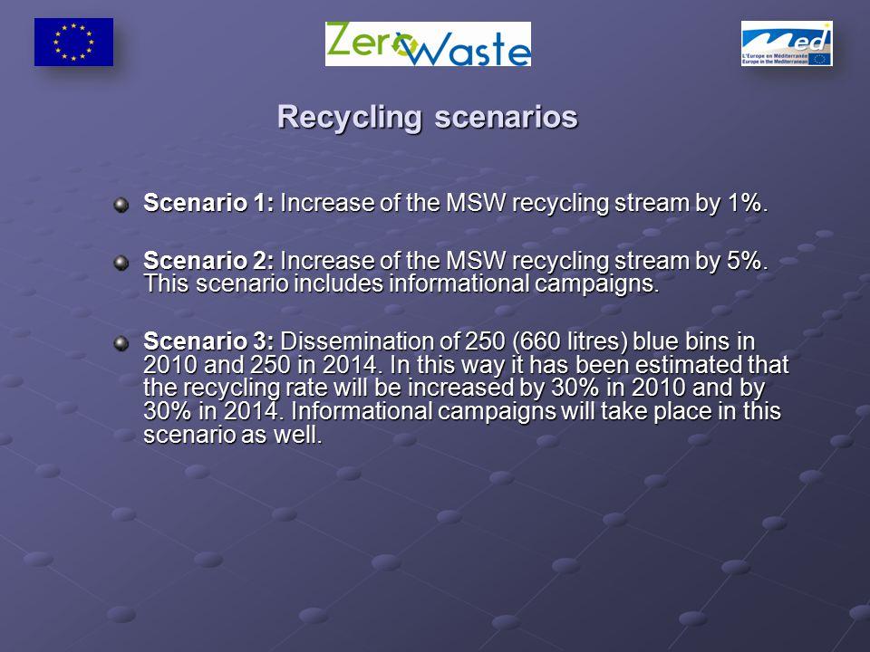 Recycling scenarios Scenario 1: Increase of the MSW recycling stream by 1%.