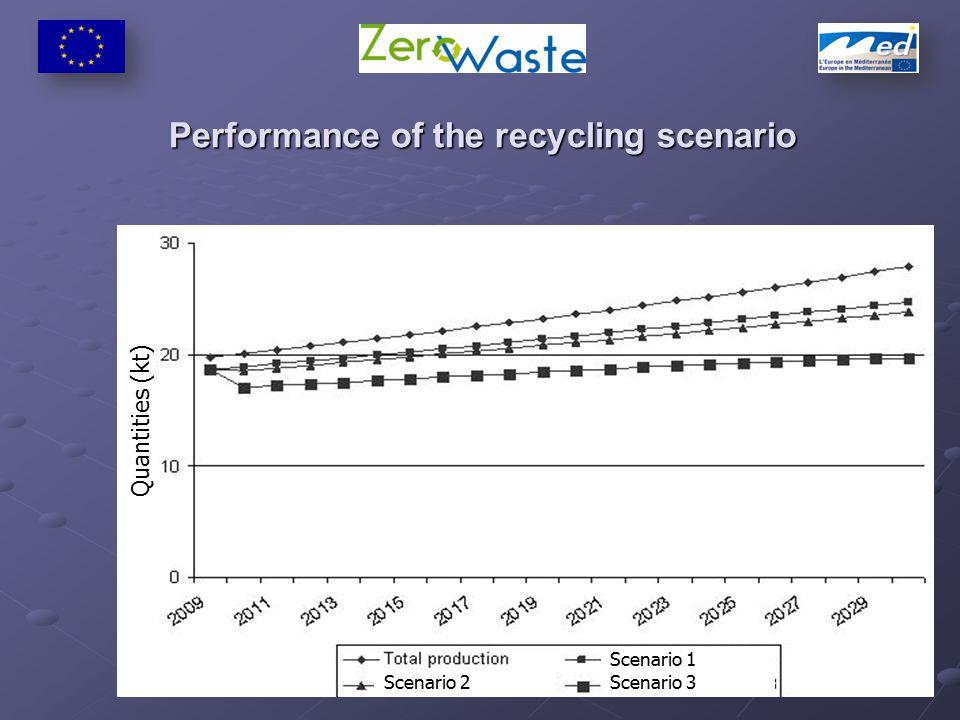 Performance of the recycling scenario Scenario 2Scenario 3 Scenario 1 Quantities (kt)