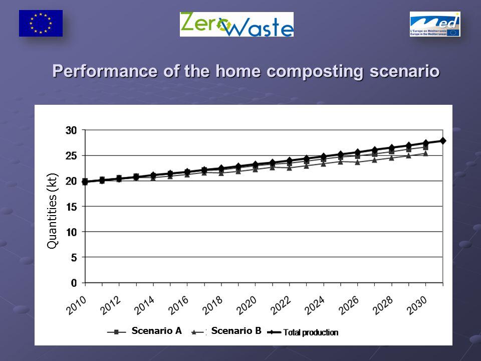 Performance of the home composting scenario Quantities (kt) Scenario AScenario B