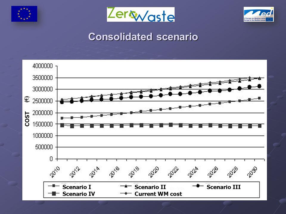 Consolidated scenario Scenario I Scenario IVCurrent WM cost Scenario IIIScenario II COST