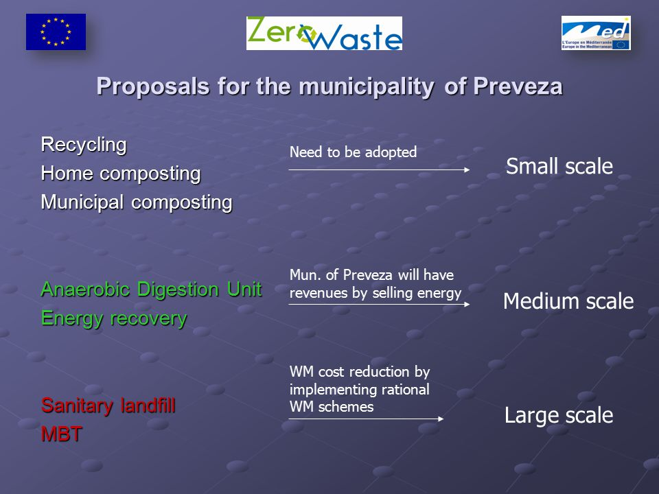 Proposals for the municipality of Preveza Recycling Home composting Municipal composting Anaerobic Digestion Unit Energy recovery Sanitary landfill MBT Small scale Medium scale Large scale Need to be adopted Mun.