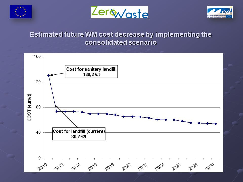 Estimated future WM cost decrease by implementing the consolidated scenario