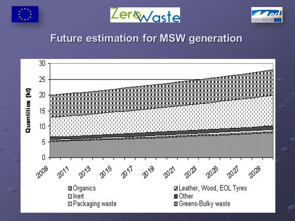 Future estimation for MSW generation