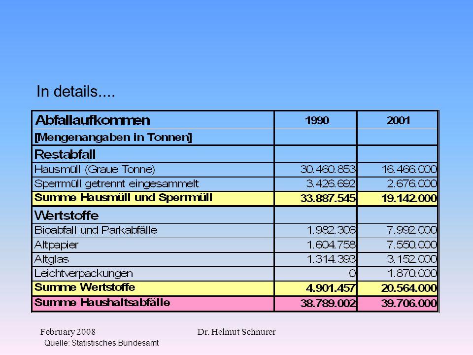 February 2008Dr. Helmut Schnurer In details.... Quelle: Statistisches Bundesamt