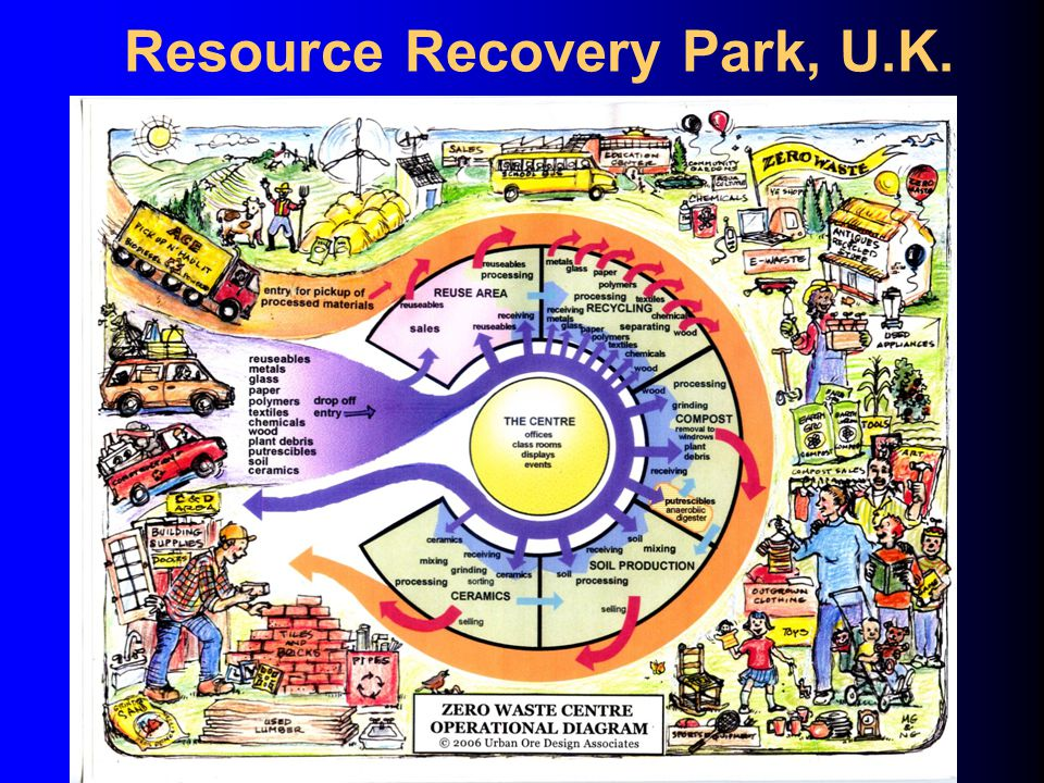 Resource Recovery Park, U.K.