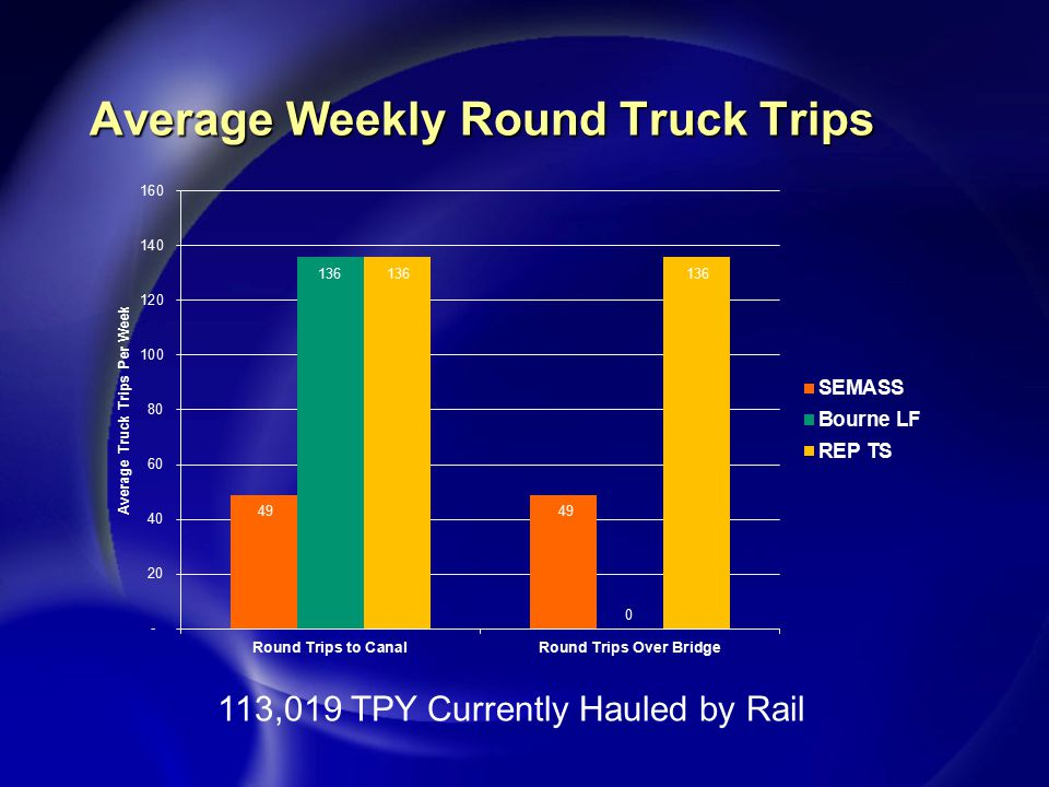 Average Weekly Round Truck Trips 113,019 TPY Currently Hauled by Rail