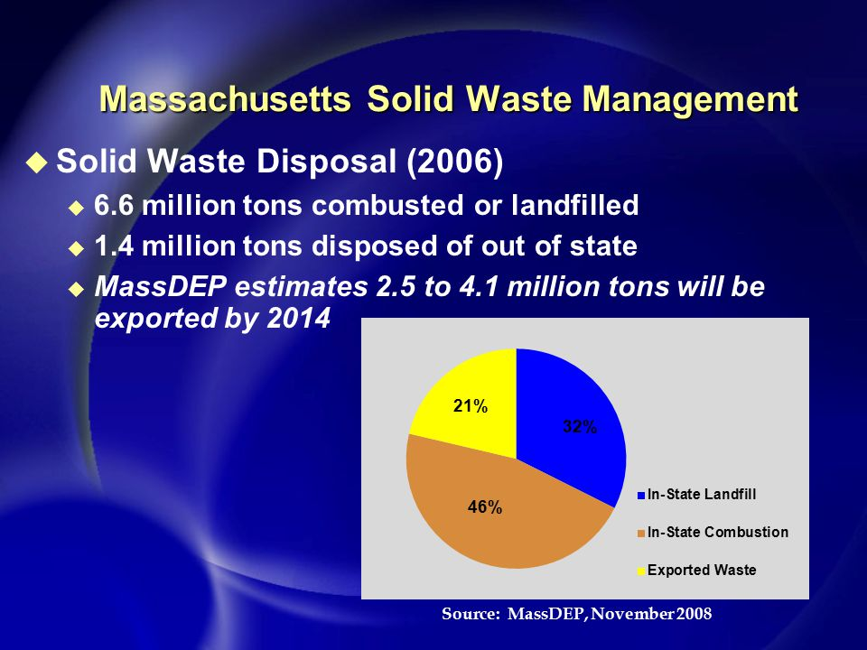 Massachusetts Solid Waste Management u Solid Waste Disposal (2006) u 6.6 million tons combusted or landfilled u 1.4 million tons disposed of out of state u MassDEP estimates 2.5 to 4.1 million tons will be exported by 2014 Source: MassDEP, November 2008