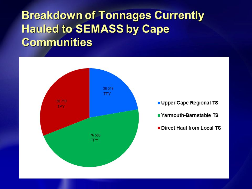 Proposed SEMASS MOU u Negotiated over past 2 ½ years by Steering Committee selected from Council of SEMASS Communities u Extends term of existing Waste Acquisition Agreements (WAA) by 15 Years (until 2030) u Offered to 14 Cape Communities in 2009 u Increases current below market disposal tipping fee by $40 or $45 per ton over last 5 years of existing term