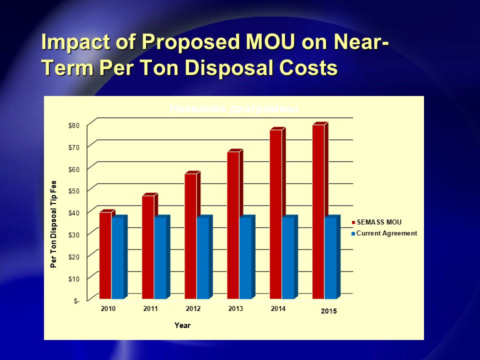Comparison of MOU at $90/ton 2015 Market ROI - Requires approximately 11 years to reclaim present value of upfront payment