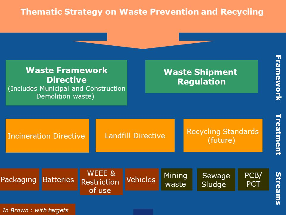 European Binding targets EU Targets RecoveryRecyclingCollection rate Packaging 200860%55% Cars 2015 95%85%100% Electronics 2006 2016 2019/21 70%50% min 4 kg per inhabitant per year 85% of WEEE arising (recast) Batteries 2011 50% to 75% (efficiency) 201225% 2016 45% Tyres 20060 landfill of tyres Biowaste diverted from landfills 2006reduction to 75% of the 1995 level 2009reduction to 50% of the 1995 level 2016reduction to 35% of the 1995 level Municipal waste 2015Separate collection: at least paper/metal/plastic/glass 202050% recycling household waste Construction /Demolition 2020 70% construction and demolition waste re-use/recovery and recycling
