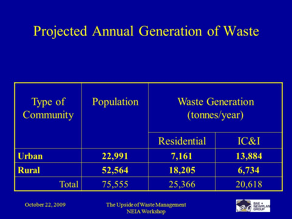 October 22, 2009The Upside of Waste Management NEIA Workshop Projected Annual Generation of Waste Type of Community PopulationWaste Generation (tonnes/year) ResidentialIC&I Urban22,9917,16113,884 Rural52,56418,2056,734 Total75,55525,36620,618