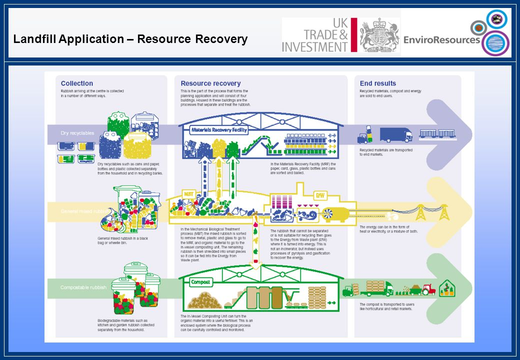 Landfill Application – Resource Recovery