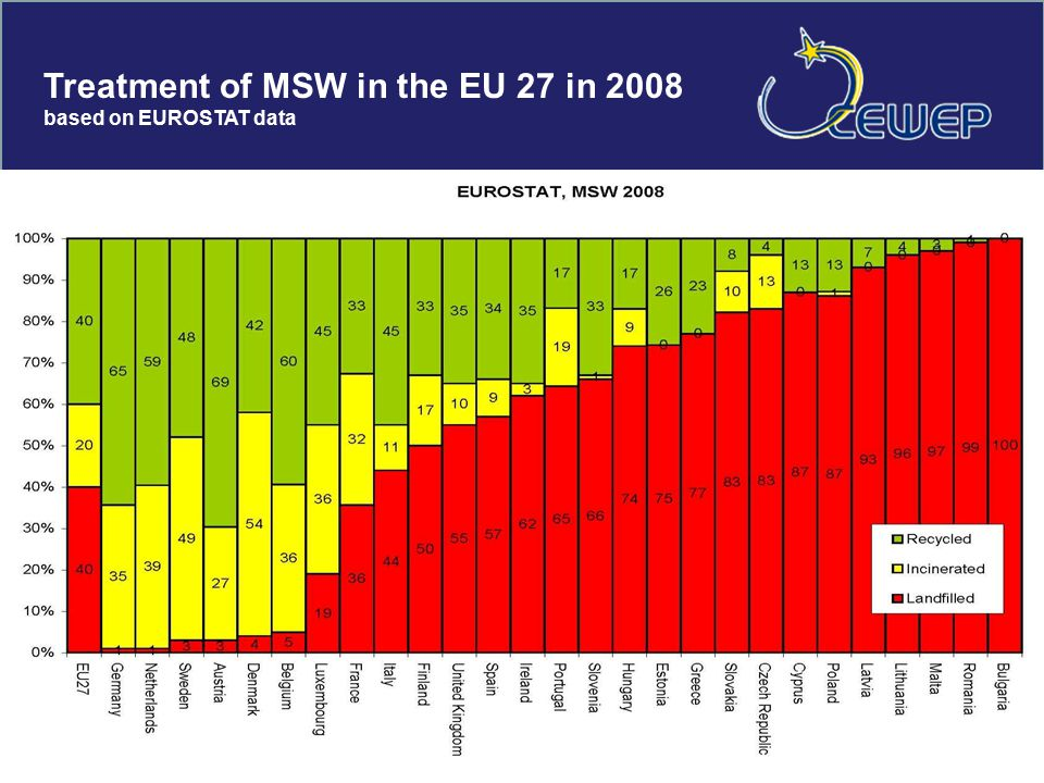 Treatment of MSW in the EU 27 in 2008 based on EUROSTAT data