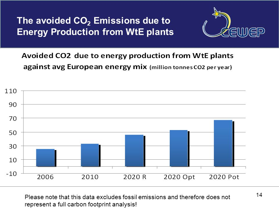 The avoided CO 2 Emissions due to Energy Production from WtE plants 14 Please note that this data excludes fossil emissions and therefore does not represent a full carbon footprint analysis!