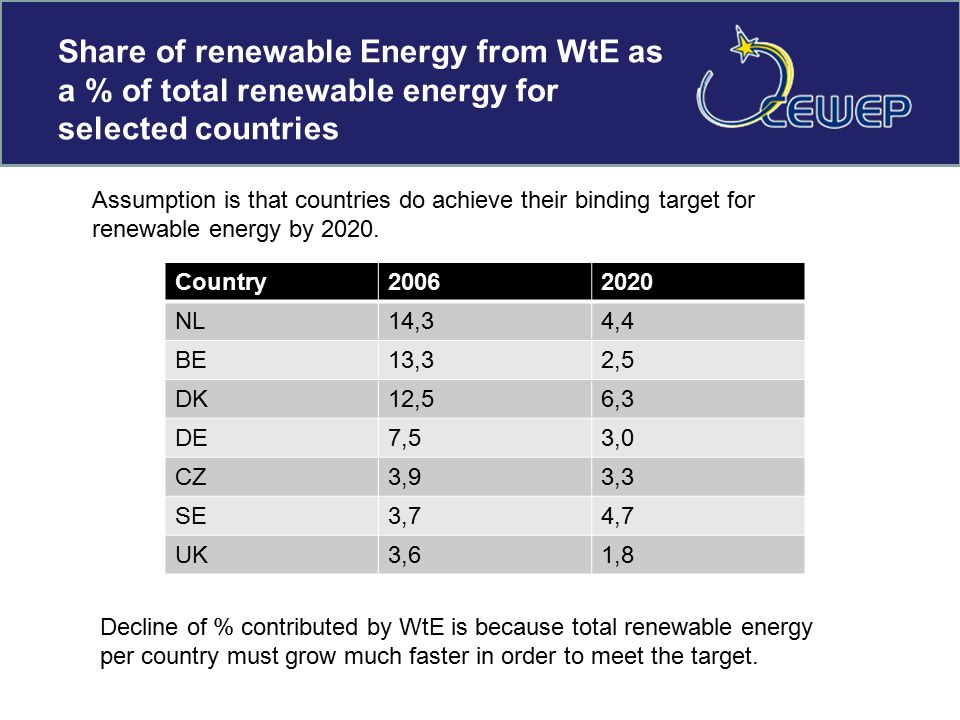 Share of renewable Energy from WtE as a % of total renewable energy for selected countries Country20062020 NL14,34,4 BE13,32,5 DK12,56,3 DE7,53,0 CZ3,93,3 SE3,74,7 UK3,61,8 Assumption is that countries do achieve their binding target for renewable energy by 2020.