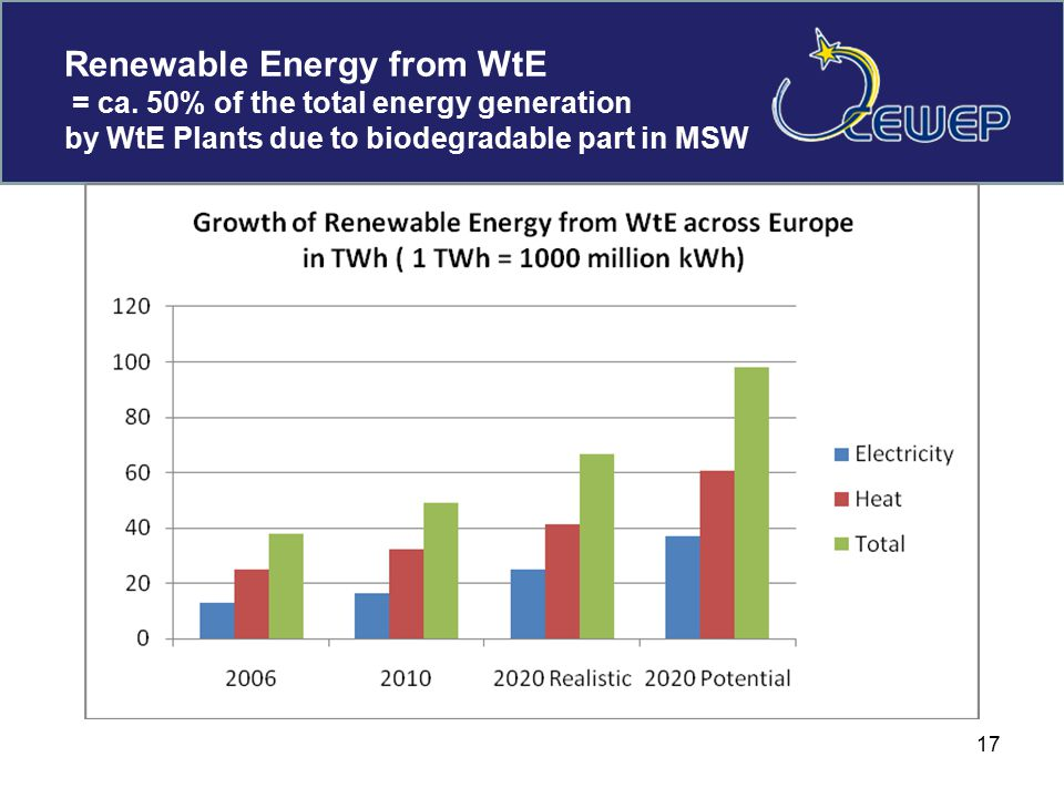 Renewable Energy from WtE = ca.
