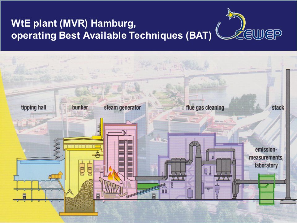 WtE plant (MVR) Hamburg, operating Best Available Techniques (BAT)