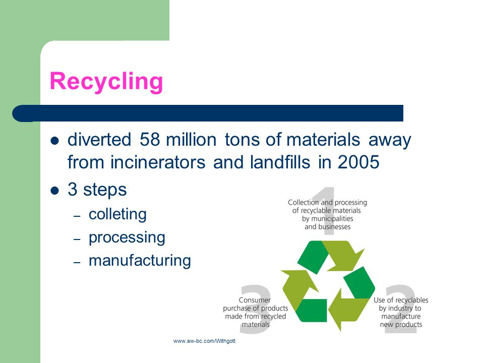 Recycling diverted 58 million tons of materials away from incinerators and landfills in 2005 3 steps – colleting – processing – manufacturing www.aw-b