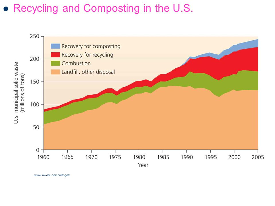 Recycling and Composting in the U.S. www.aw-bc.com/Withgott