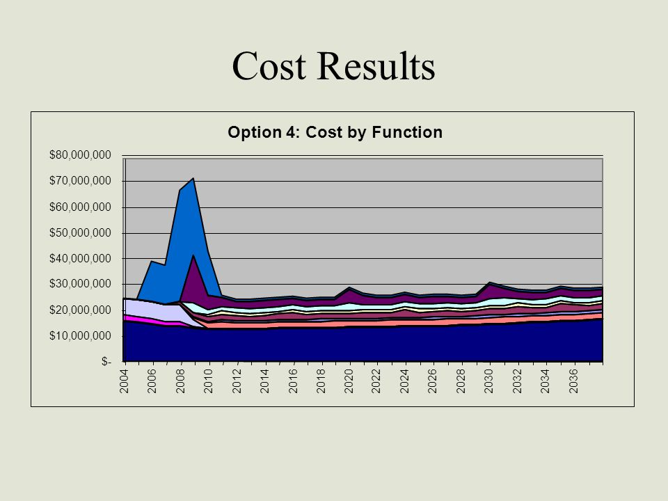 Cost Results Option 4: Cost by Function $- $10,000,000 $20,000,000 $30,000,000 $40,000,000 $50,000,000 $60,000,000 $70,000,000 $80,000,000 20042006200820102012201420162018202020222024202620282030203220342036