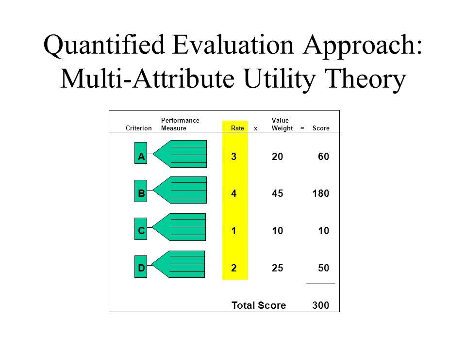 PerformanceValue CriterionMeasureRate x Weight =Score A320 60 B445180 C110 10 D225 50 Total Score300 Quantified Evaluation Approach: Multi-Attribute U